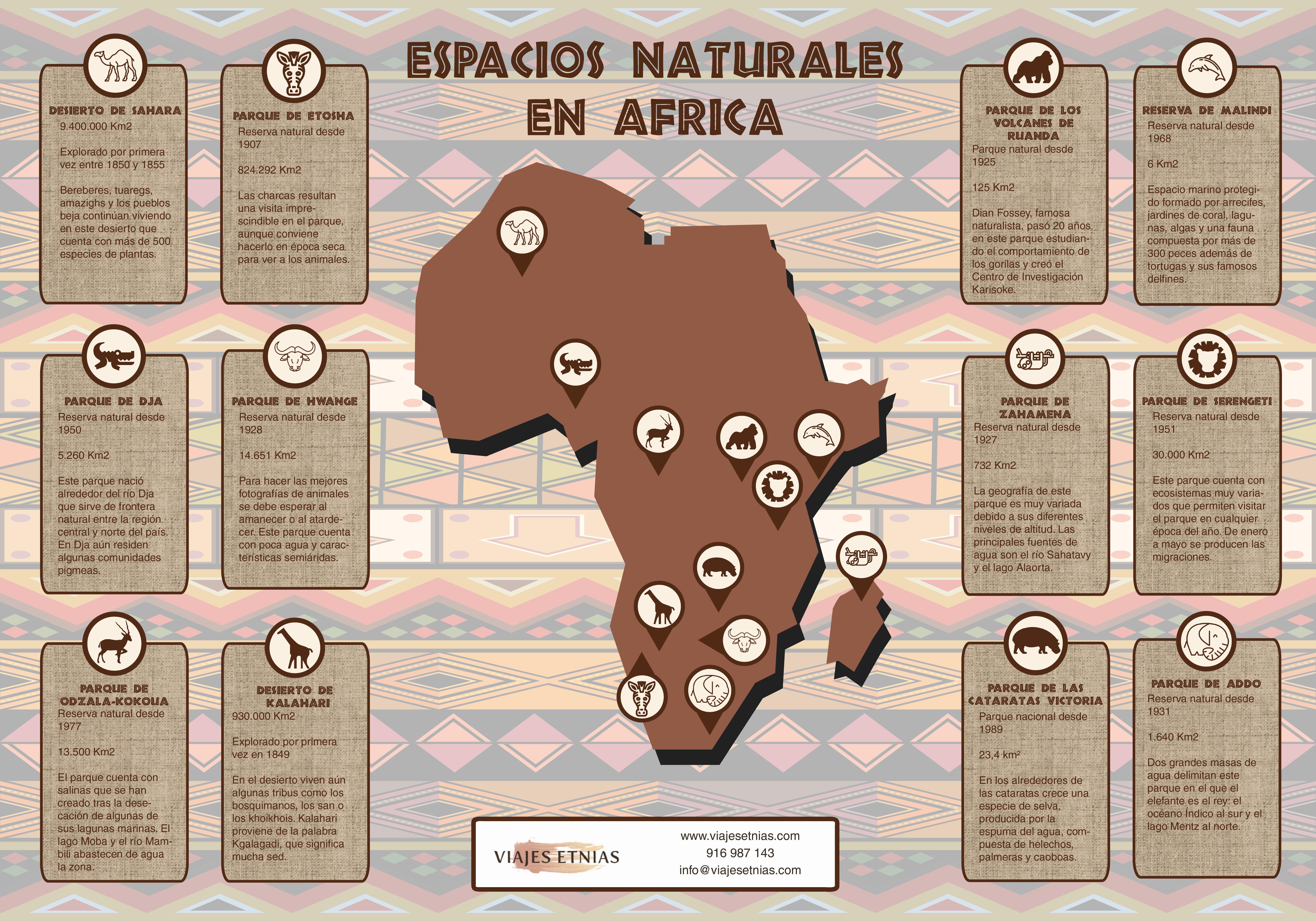 Infografia de los espacios naturales de África